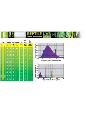 LEMPA REPTILE UVB100/ T8, 45CM, 15 W
